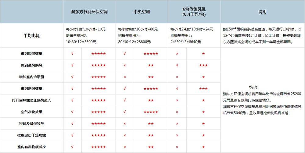 润东方厂房降温设备与其他产品对比