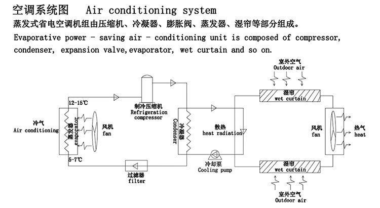 蒸发冷省电空调工作原理图